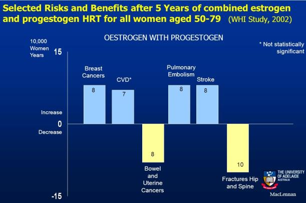 risks and benefits chart for bioidentical hormone therapy